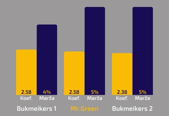 Mr. Green, likmetv